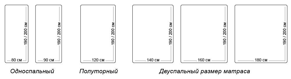 Стандартные размеры матраса